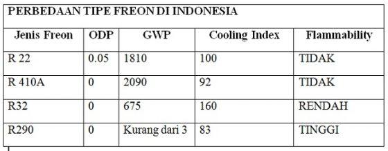 Perbedaan tipe freon di indonesia